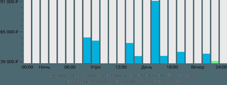 Динамика цен в зависимости от времени вылета из Торонто в Казань