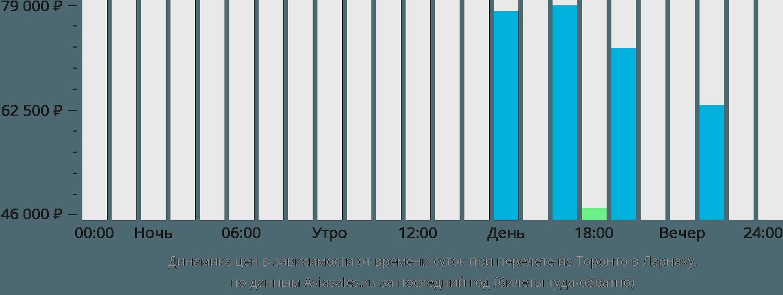 Динамика цен в зависимости от времени вылета из Торонто в Ларнаку