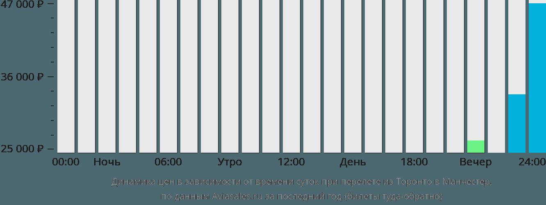 Динамика цен в зависимости от времени вылета из Торонто в Манчестер