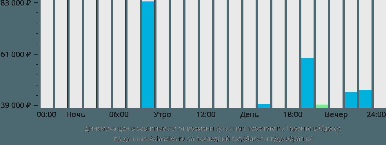 Динамика цен в зависимости от времени вылета из Торонто в Одессу