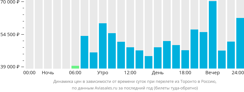 Динамика цен в зависимости от времени вылета из Торонто в Россию