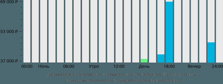 Динамика цен в зависимости от времени вылета из Торонто в Сантьяго