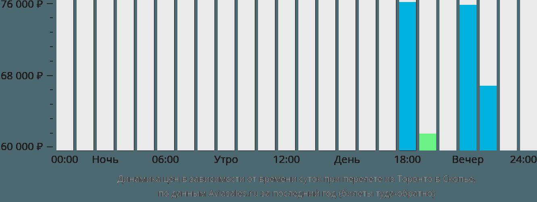 Динамика цен в зависимости от времени вылета из Торонто в Скопье
