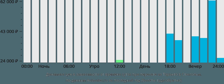 Динамика цен в зависимости от времени вылета из Торонто в Стокгольм