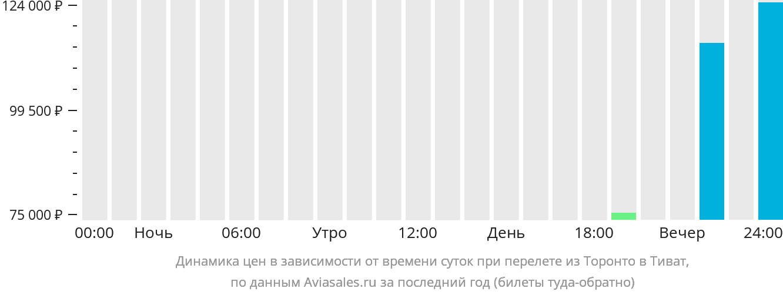 Динамика цен в зависимости от времени вылета из Торонто в Тиват