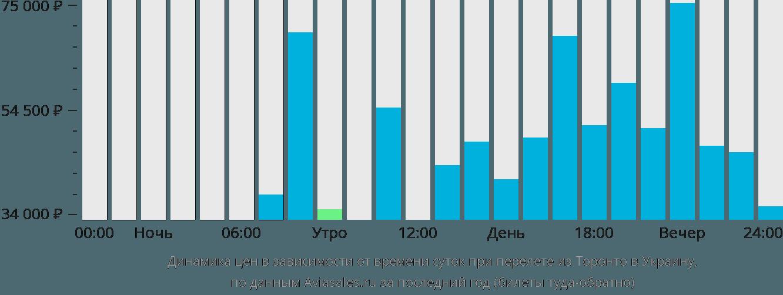 Динамика цен в зависимости от времени вылета из Торонто в Украину