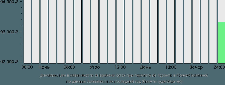 Динамика цен в зависимости от времени вылета из Торонто в Южно-Сахалинск