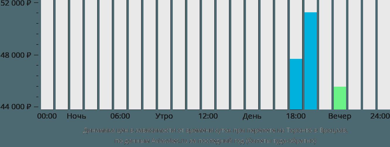 Динамика цен в зависимости от времени вылета из Торонто в Вроцлав