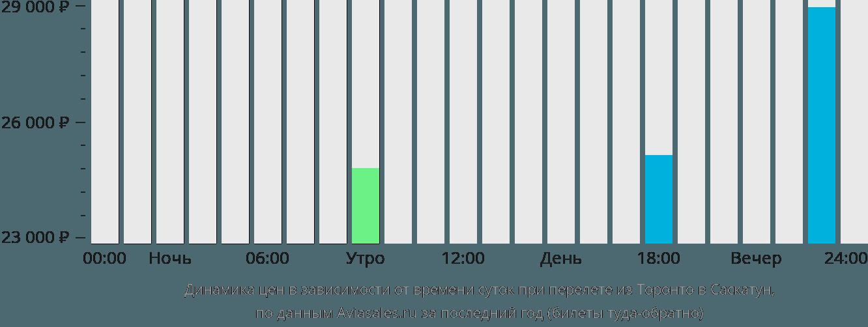 Динамика цен в зависимости от времени вылета из Торонто в Саскатун