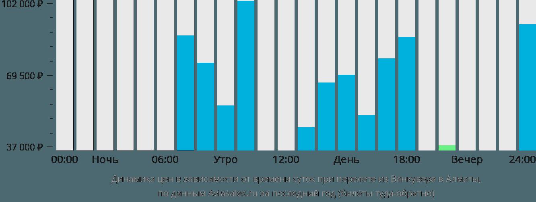 Динамика цен в зависимости от времени вылета из Ванкувера в Алматы
