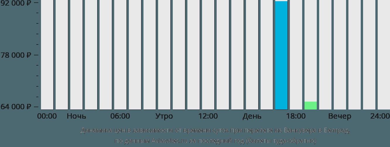 Динамика цен в зависимости от времени вылета из Ванкувера в Белград