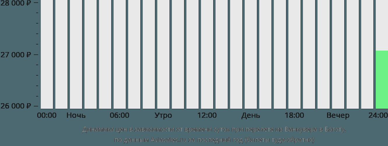 Динамика цен в зависимости от времени вылета из Ванкувера в Боготу