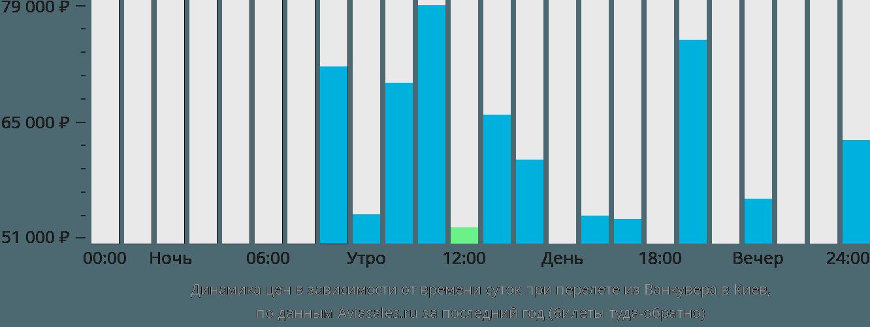 Динамика цен в зависимости от времени вылета из Ванкувера в Киев