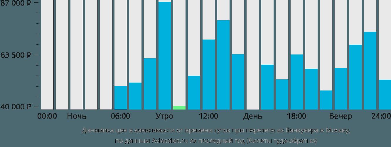 Динамика цен в зависимости от времени вылета из Ванкувера в Москву