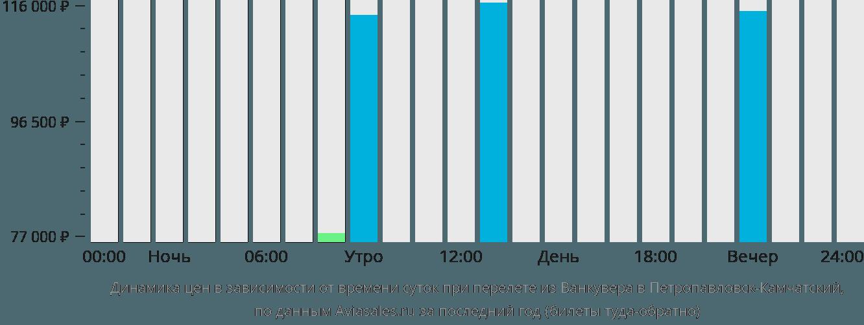 Динамика цен в зависимости от времени вылета из Ванкувера в Петропавловск-Камчатский