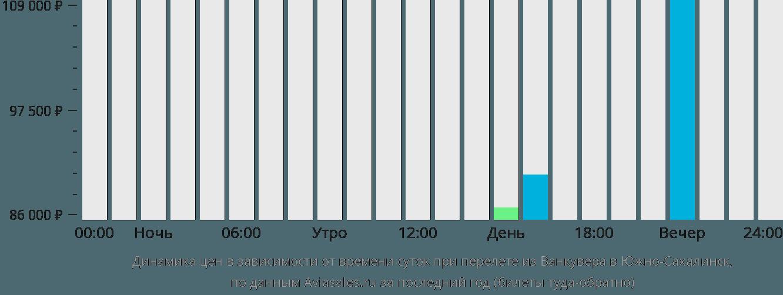 Динамика цен в зависимости от времени вылета из Ванкувера в Южно-Сахалинск