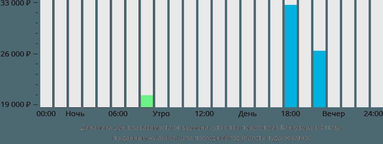 Динамика цен в зависимости от времени вылета из Ванкувера в Оттаву