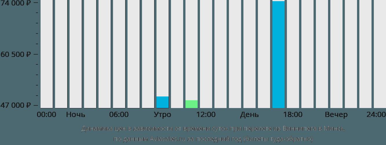Динамика цен в зависимости от времени вылета из Виннипега в Минск