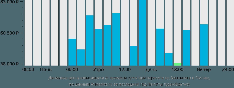 Динамика цен в зависимости от времени вылета из Виннипега в Россию