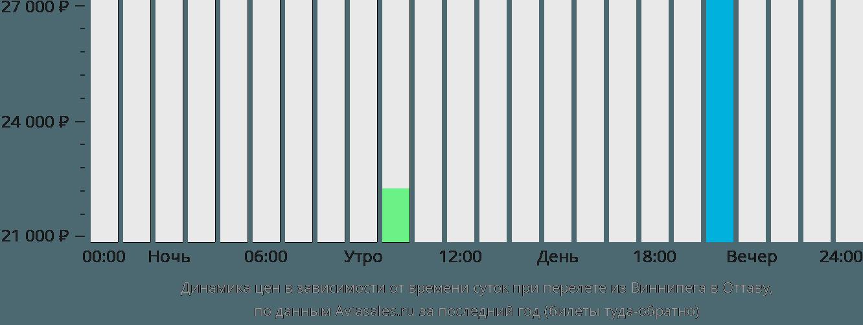 Динамика цен в зависимости от времени вылета из Виннипега в Оттаву