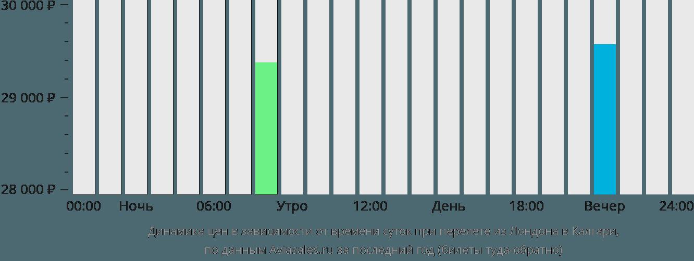 Динамика цен в зависимости от времени вылета из Лондона в Калгари