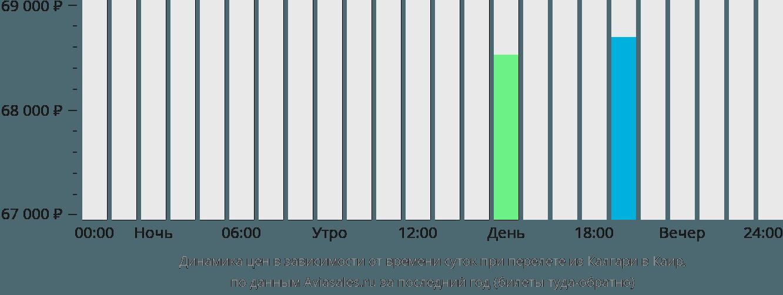 Динамика цен в зависимости от времени вылета из Калгари в Каир