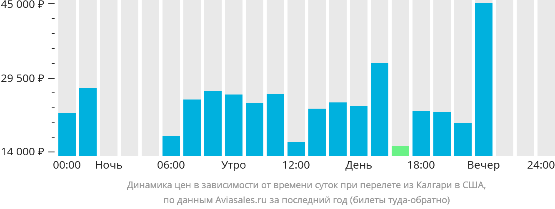 Динамика цен в зависимости от времени вылета из Калгари в США
