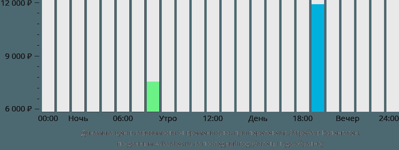 Динамика цен в зависимости от времени вылета из Загреба в Копенгаген