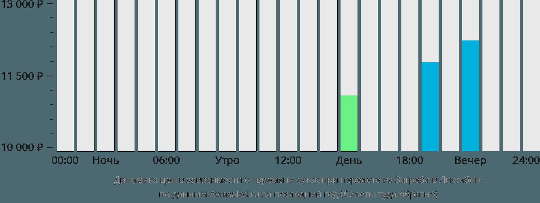 Динамика цен в зависимости от времени вылета из Загреба в Лиссабон