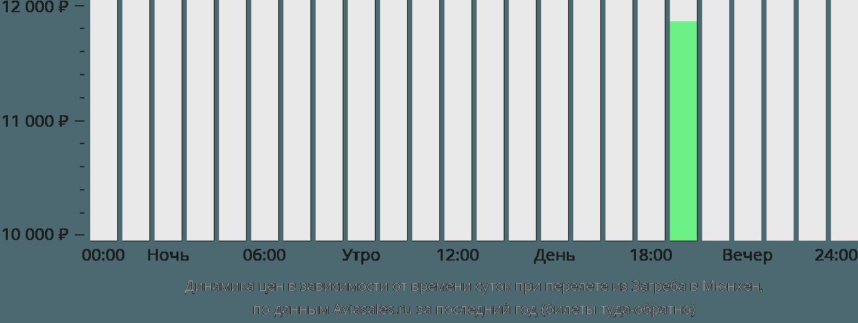 Динамика цен в зависимости от времени вылета из Загреба в Мюнхен