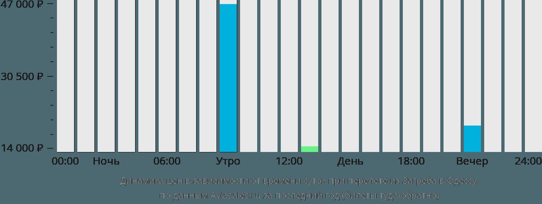 Динамика цен в зависимости от времени вылета из Загреба в Одессу