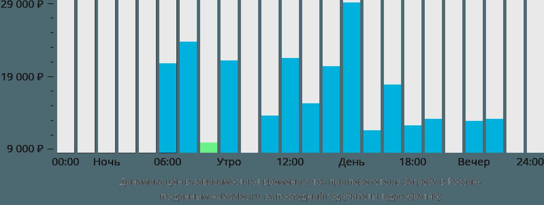 Динамика цен в зависимости от времени вылета из Загреба в Россию