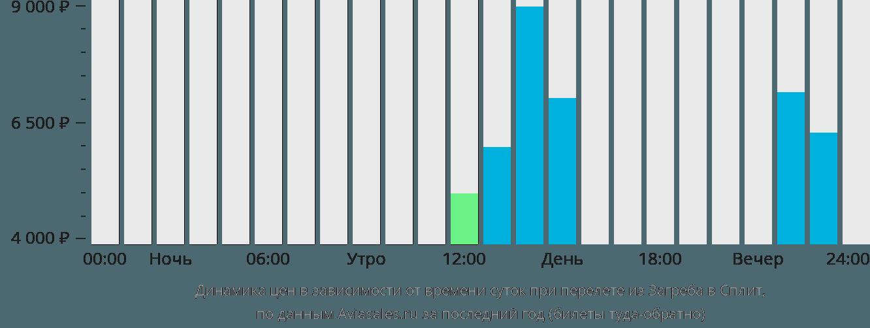 Динамика цен в зависимости от времени вылета из Загреба в Сплит