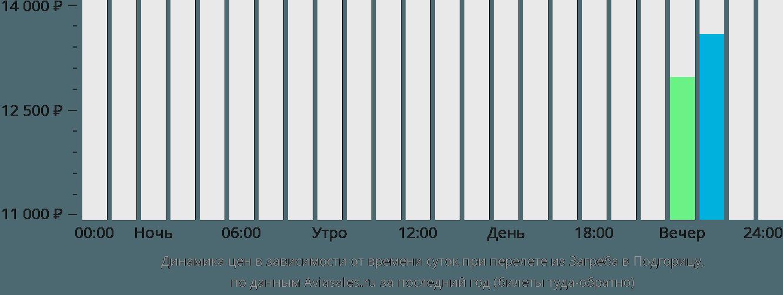 Динамика цен в зависимости от времени вылета из Загреба в Подгорицу
