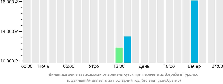 Динамика цен в зависимости от времени вылета из Загреба в Турцию