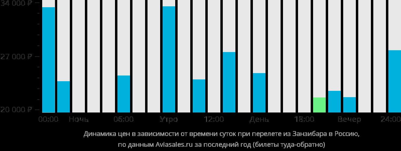 Динамика цен в зависимости от времени вылета из Занзибара в Россию