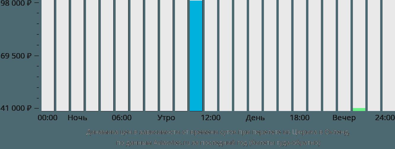 Динамика цен в зависимости от времени вылета из Цюриха в Окленд