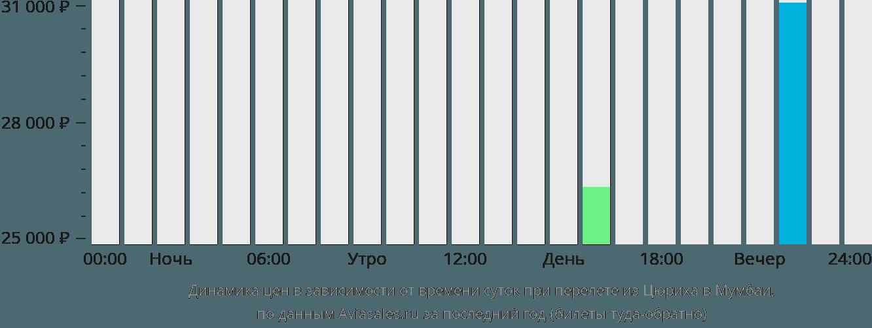 Динамика цен в зависимости от времени вылета из Цюриха в Мумбаи