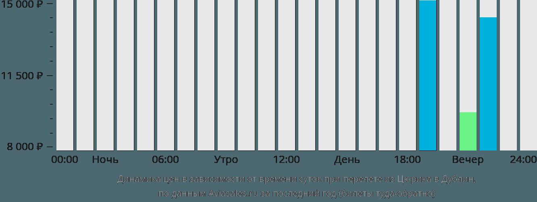 Динамика цен в зависимости от времени вылета из Цюриха в Дублин