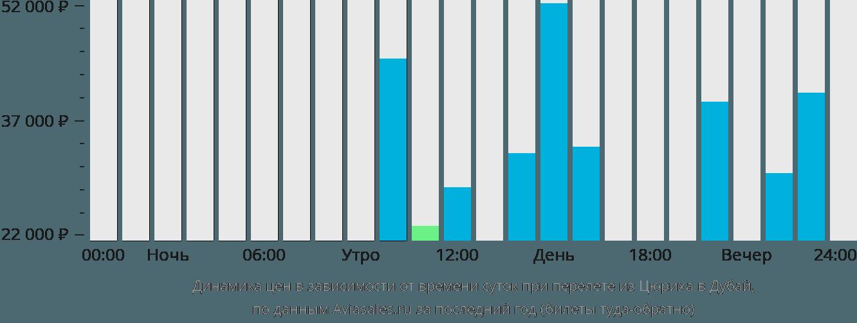 Динамика цен в зависимости от времени вылета из Цюриха в Дубай