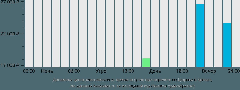 Динамика цен в зависимости от времени вылета из Цюриха в Ереван