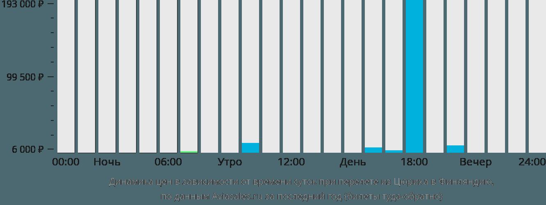 Динамика цен в зависимости от времени вылета из Цюриха в Финляндию