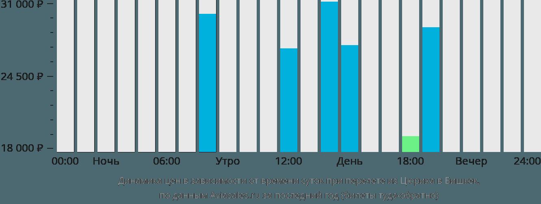Динамика цен в зависимости от времени вылета из Цюриха в Бишкек