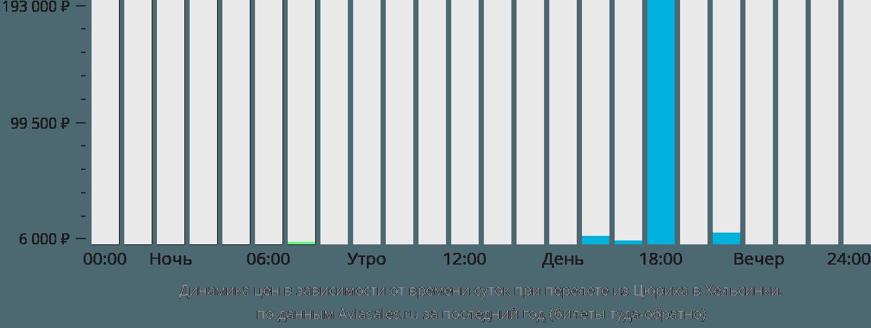Динамика цен в зависимости от времени вылета из Цюриха в Хельсинки