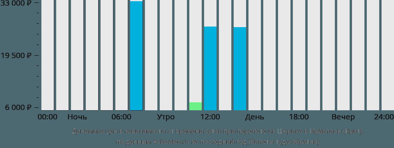 Динамика цен в зависимости от времени вылета из Цюриха в Ираклион (Крит)