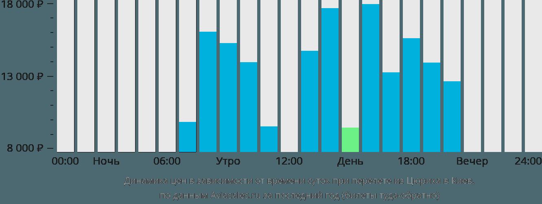 Динамика цен в зависимости от времени вылета из Цюриха в Киев