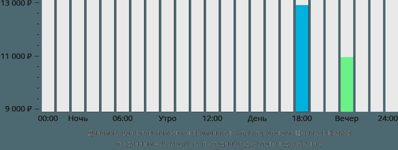 Динамика цен в зависимости от времени вылета из Цюриха в Краков