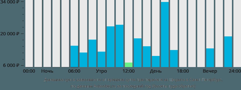 Динамика цен в зависимости от времени вылета из Цюриха в Санкт-Петербург