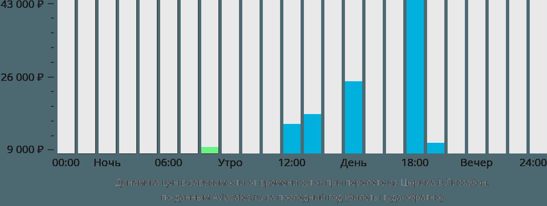 Динамика цен в зависимости от времени вылета из Цюриха в Лиссабон
