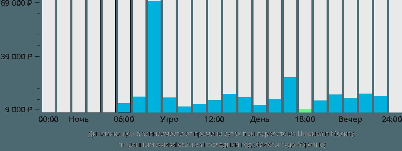 Динамика цен в зависимости от времени вылета из Цюриха в Москву
